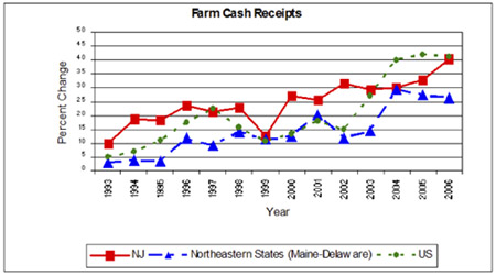 Cash Receipts Chart
