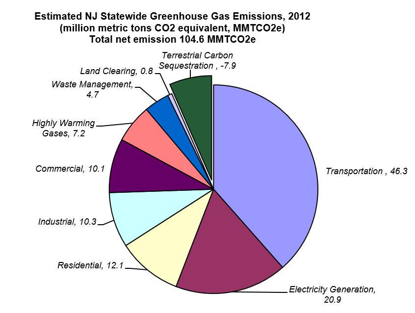 Njdep Air Quality Energy Amp Sustainability Transportation