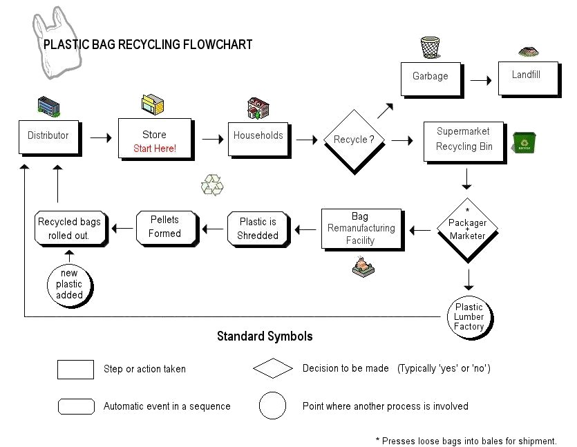 plastic bag recycling flowchart - Recycling Flow Chart