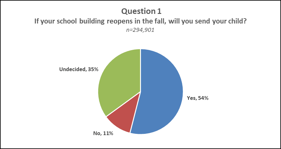 "Question 1 Pie Chart Results  A pie chart displaying the results of question 1 of NJDOE's Parent Survey ""If your school building reopens in the fall, will you send your child?"" Undecided: 35%, Yes: 54%, No: 11%"