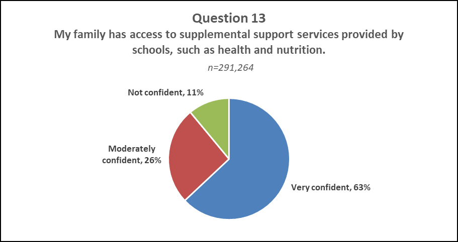 "Question 13 Pie Chart Results  A pie chart displaying the results of question 13 of NJDOE's Parent Survey ""My family has access to supplemental support services provided by schools, such as health and nutrition."" Not Confident: 11%, Very Confident: 63%, Moderately Confident: 26%"