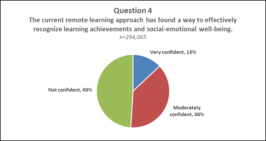 "Question 4 Pie Chart Results  A pie chart displaying the results of question 4 of NJDOE's Parent Survey ""The current remote learning approach has found a way to effectively recognize learning achievements and social-emotional well-being."" Very confident: 13%, Moderately Confident: 38%, Not Confident: 49%"
