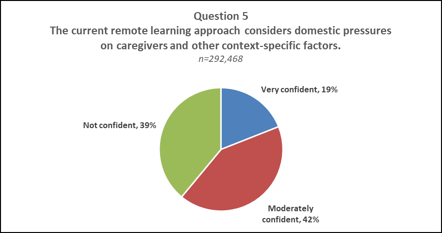 "Question 5 Pie Chart Results  A pie chart displaying the results of question 5 of NJDOE's Parent Survey ""The current remote learning approach considers domestic pressures on caregivers and other context-specific factors."" Very confident: 19%, Not Confident: 39%, Moderately Confident: 42%"