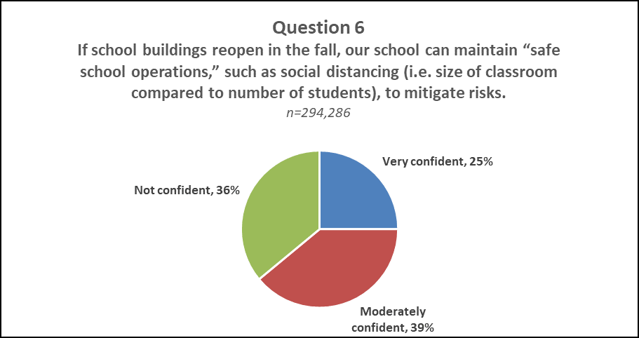 "Question 6 Pie Chart Results  A pie chart displaying the results of question 6 of NJDOE's Parent Survey ""If school buildings reopen in the fall, our school can maintain ""safe school operations,"" such as social distancing (i.e. size of classroom compared to number of students), to mitigate risks."" Very confident: 25%, Moderately confident: 39%, Not confident: 36%"