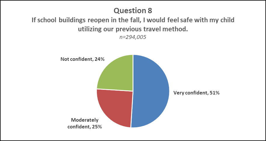 "Question 8 Pie Results  A pie chart displaying the results of question 8 of NJDOE's Parent Survey ""If school buildings reopen in the fall, I would feel safe with my child utilizing our previous travel method."" Not Confident: 24%, Moderately Confident: 25%, Very Confident: 51%"
