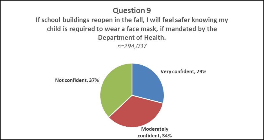 "Question 9 Pie Results  A pie chart displaying the results of question 9 of NJDOE's Parent Survey ""If school buildings reopen in the fall, I will feel safer knowing my child is required to wear a face mask, if mandated by the Department of Health."" Not Confident: 37%, Very Confident: 29%, Moderately Confident: 34%"