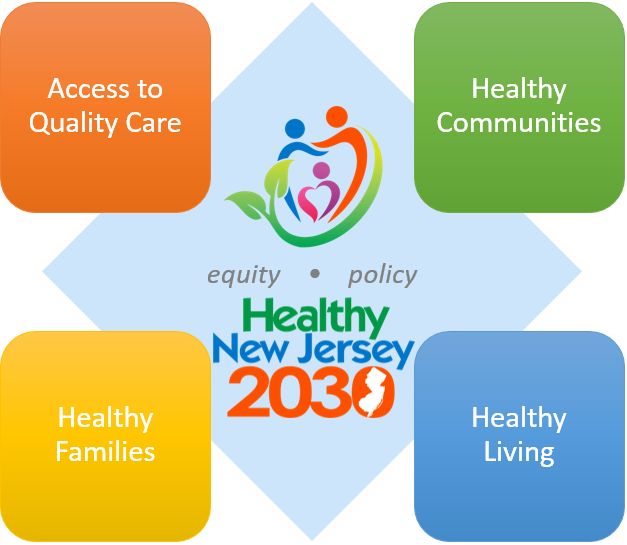 Healthy New Jersey 2030 Topic Areas Established