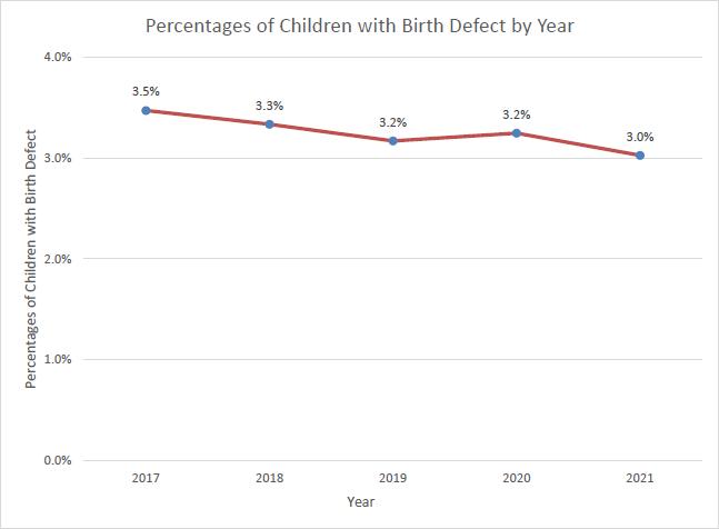 Department Of Health Birth Defects Registry Nj Birth Defects Data