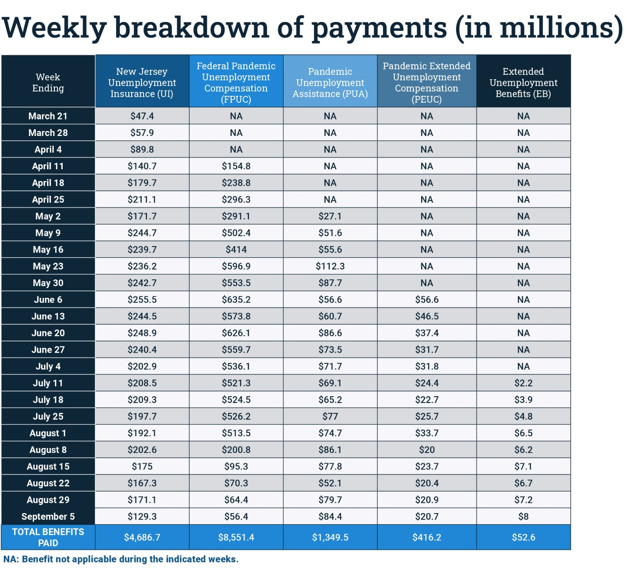payment breakdown for the week of Sep 10, 2020