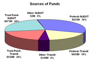 Graph of the sources of funds