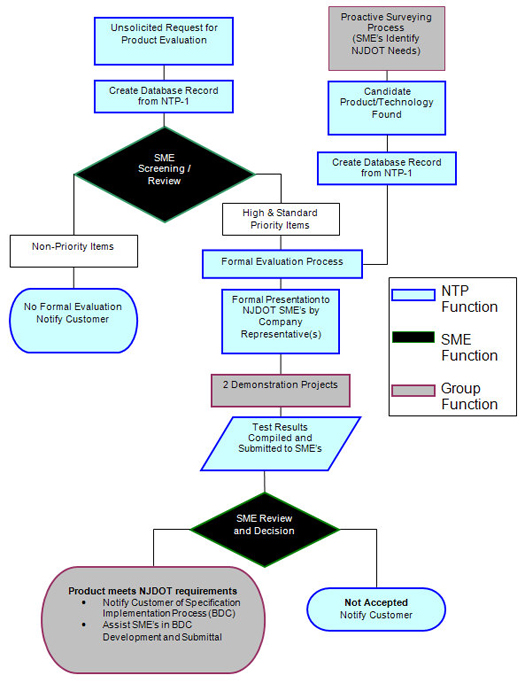 NJDOT - New Technology and Products Evaluation Process Flowchart