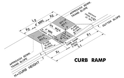 Calculator Ada Curb Ramp Calculator