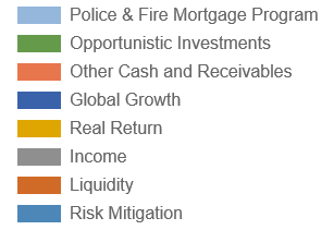 NJ Division of Investment