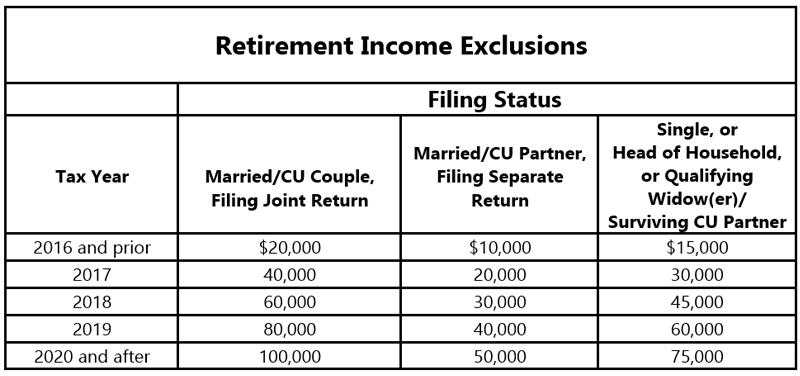 Increase In Nj Retirement Exclusions Grimaldi Tax Pro